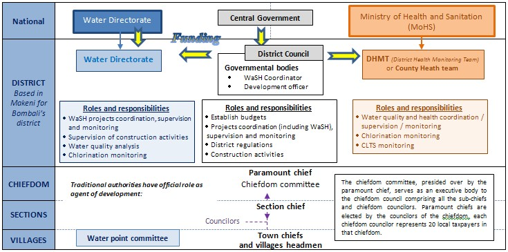 National general framework 2